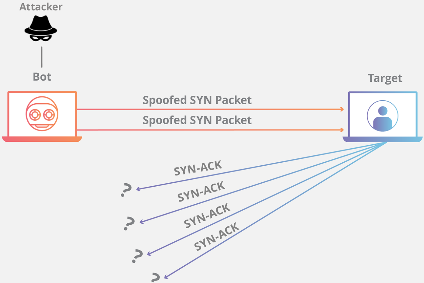 DoS SYN Flood Attacks